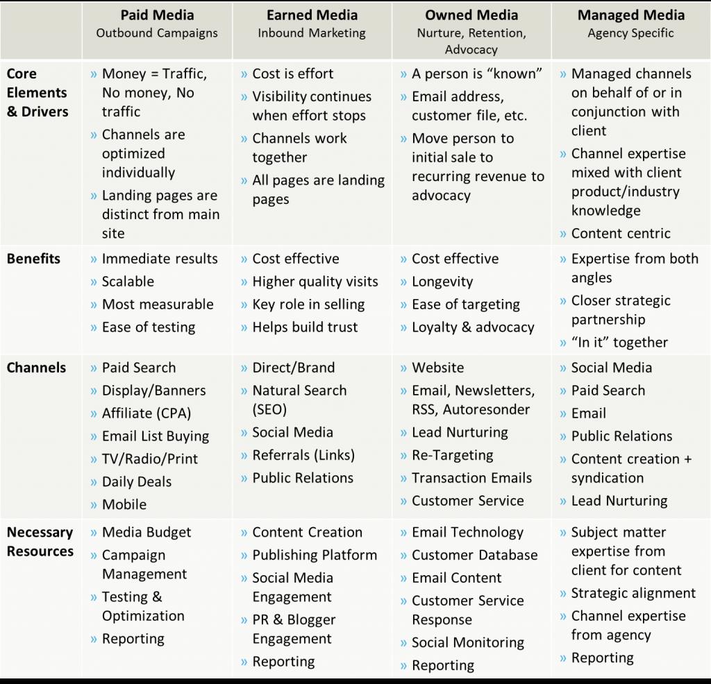 POEM Media Model Matrix for Agencies
